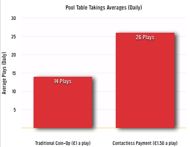 Graph: Showing Coin-Op Pool Table Takings Vs. Contactless Payment Takings