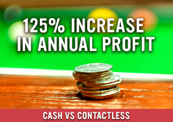 Contactless Payments Increase Revenue by 125% On Average